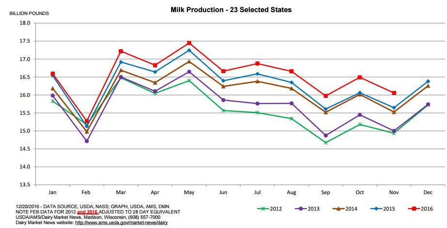 Milk Production_23 States