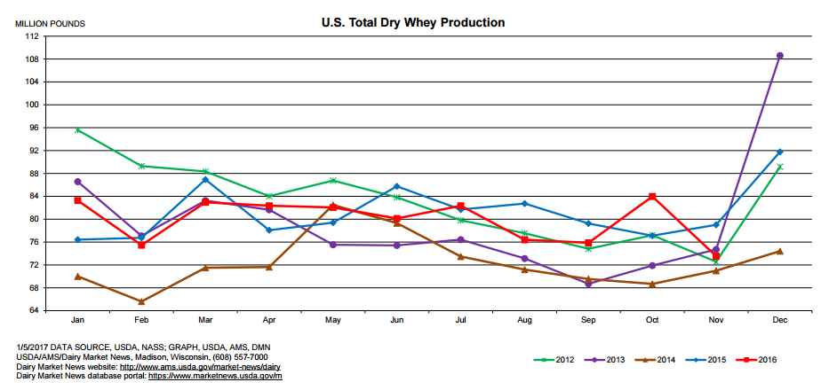 US Dry Whey Production