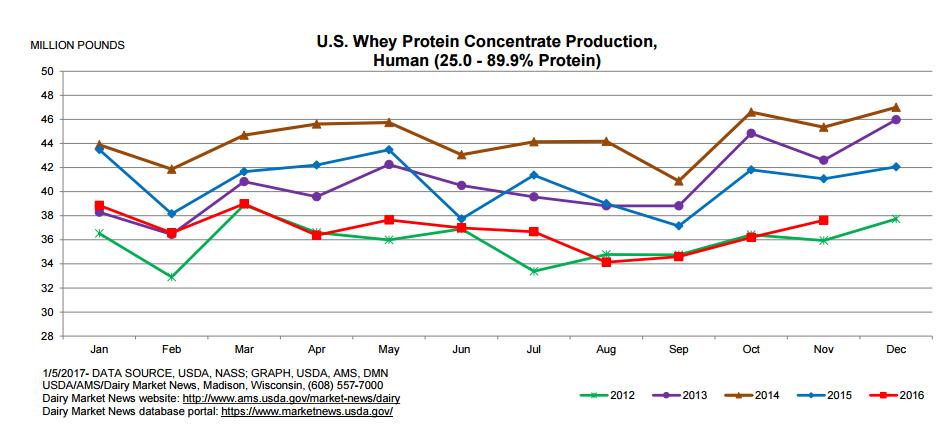 US WPC Production