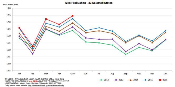 July Dairy Market Update Pic 1