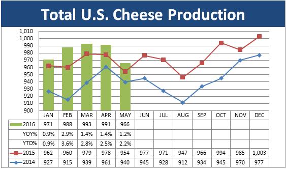July Dairy Market Update Pic 2