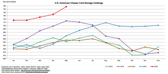July Dairy Market Update Pic 3