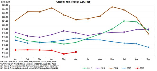 July Dairy Market Update Pic 5