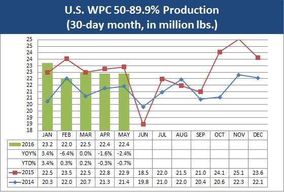 July Dairy Market Update Pic 6
