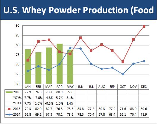 July Dairy Market Update Pic 7